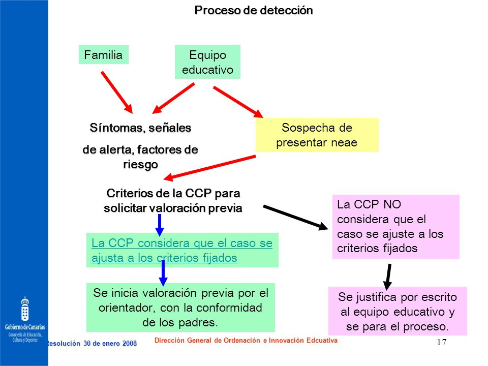 de alerta, factores de riesgo Sospecha de presentar neae
