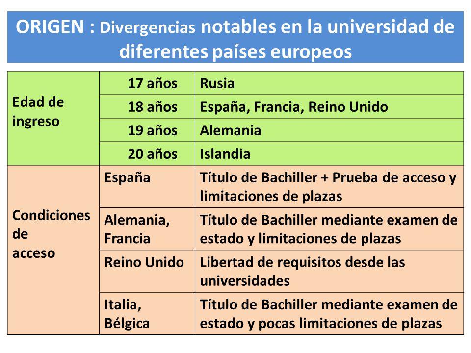 ORIGEN : Divergencias notables en la universidad de diferentes países europeos
