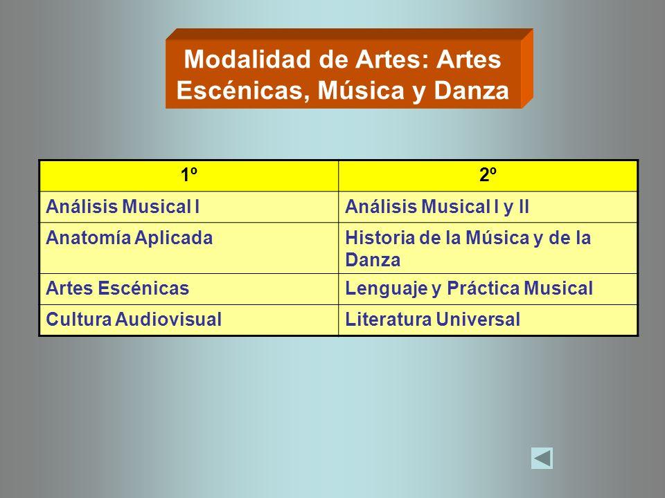 Modalidad de Artes: Artes Escénicas, Música y Danza