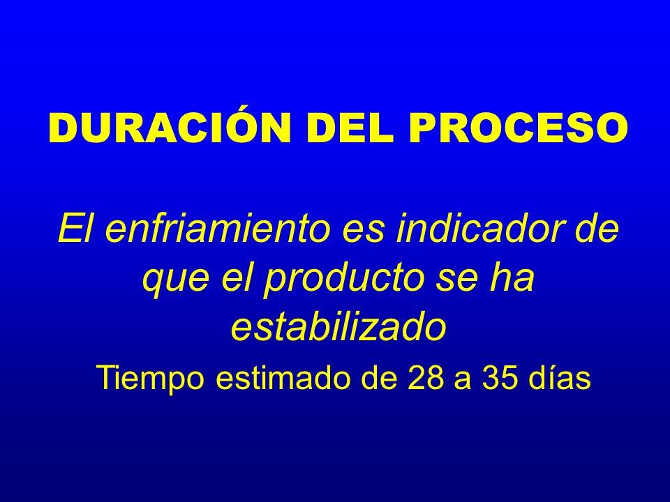 DURACIÓN DEL PROCESO El enfriamiento es indicador de que el producto se ha estabilizado Tiempo estimado de 28 a 35 días