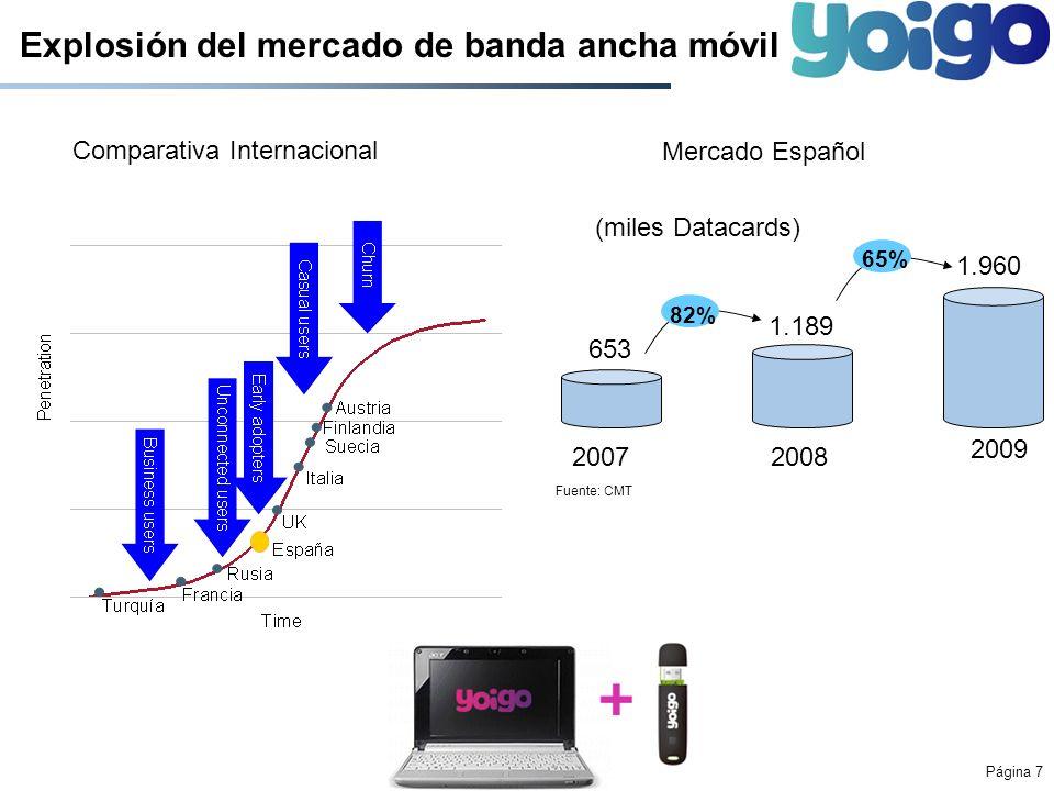 Explosión del mercado de banda ancha móvil