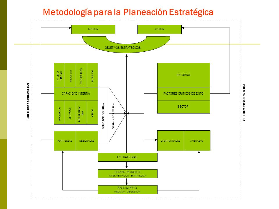 Metodología para la Planeación Estratégica