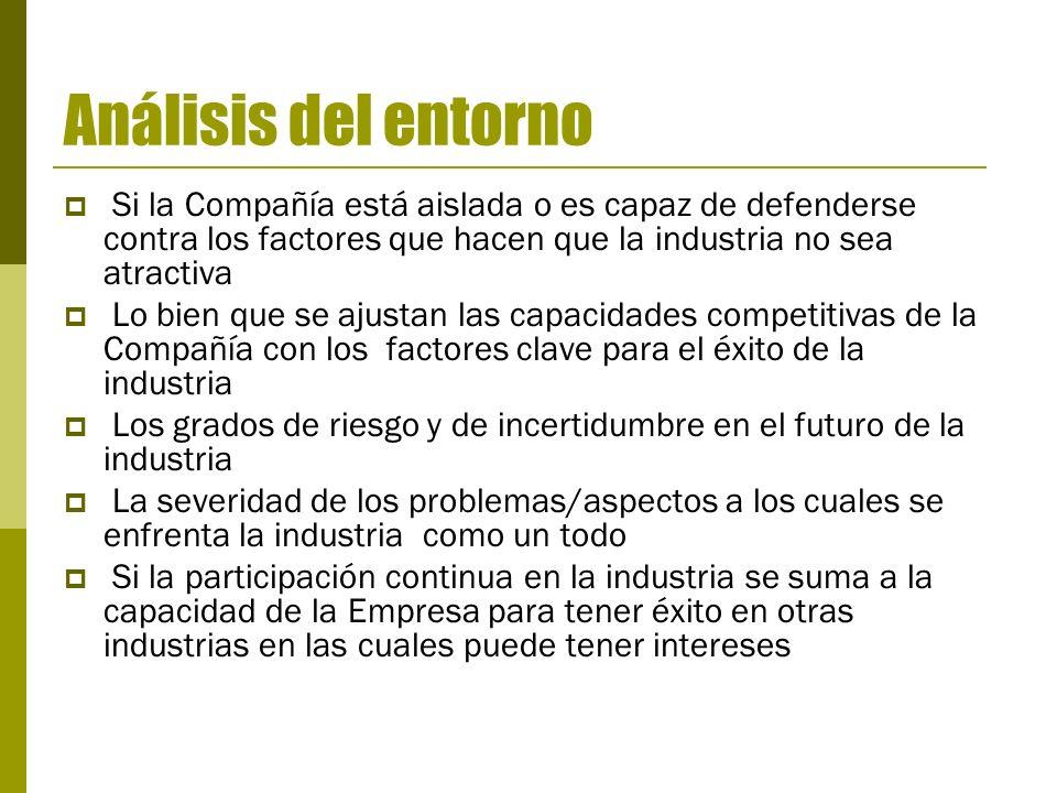 Análisis del entornoSi la Compañía está aislada o es capaz de defenderse contra los factores que hacen que la industria no sea atractiva.