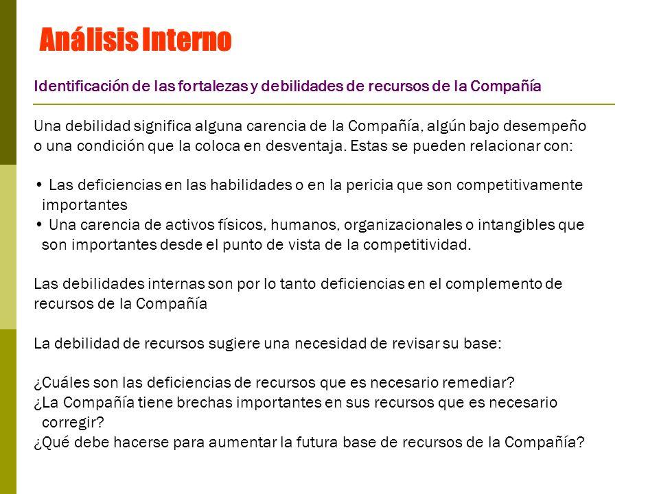 Análisis InternoIdentificación de las fortalezas y debilidades de recursos de la Compañía.