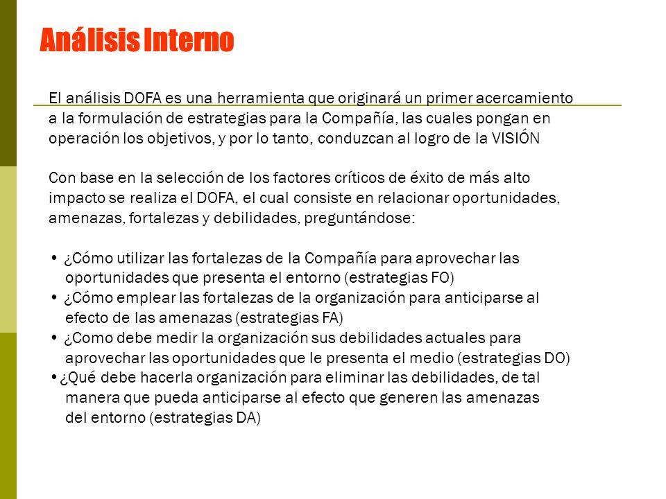 Análisis Interno El análisis DOFA es una herramienta que originará un primer acercamiento.