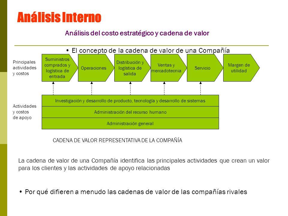 Análisis Interno Análisis del costo estratégico y cadena de valor