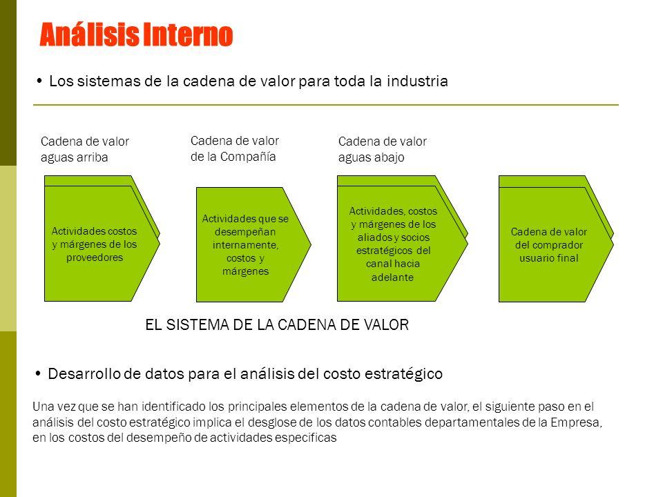 Análisis InternoLos sistemas de la cadena de valor para toda la industria. Cadena de valor. aguas arriba.