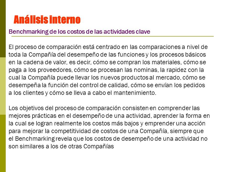 Análisis interno Benchmarking de los costos de las actividades clave