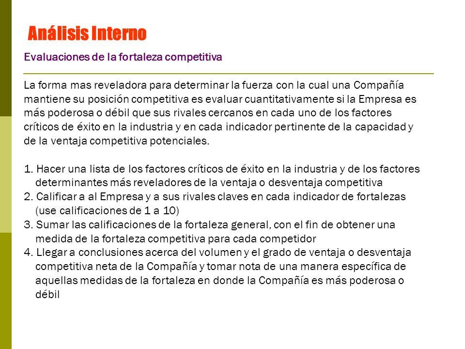 Análisis Interno Evaluaciones de la fortaleza competitiva