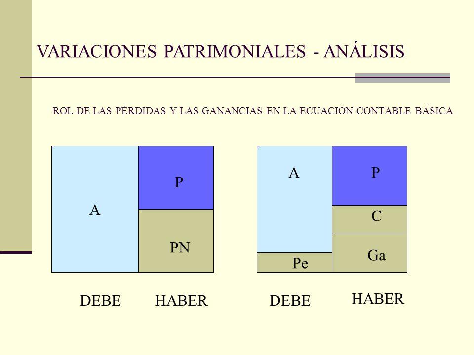 ROL DE LAS PÉRDIDAS Y LAS GANANCIAS EN LA ECUACIÓN CONTABLE BÁSICA