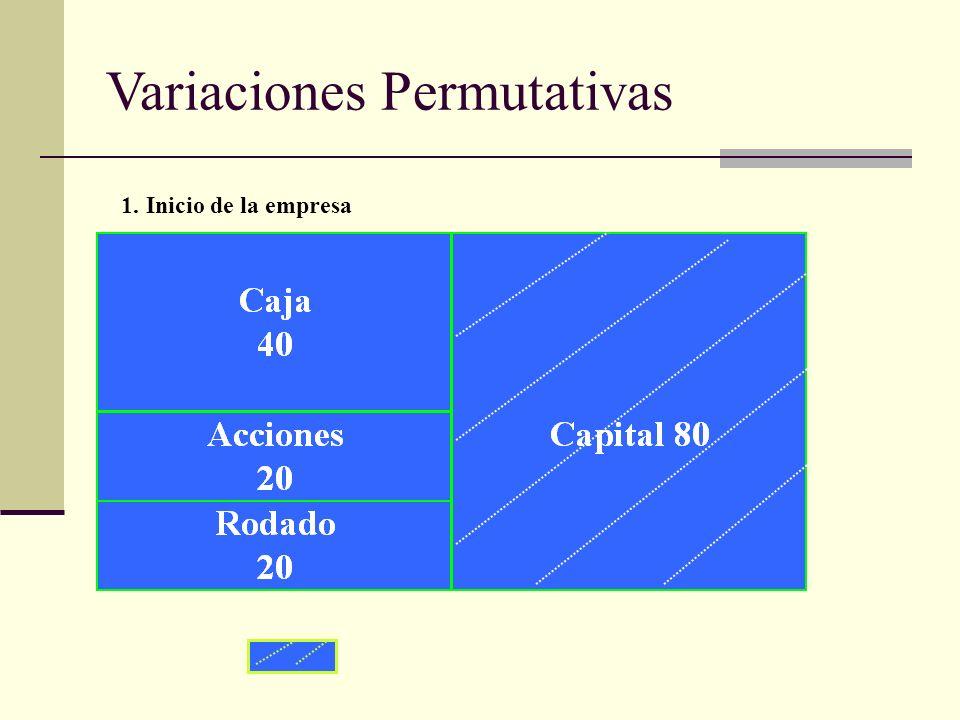 Variaciones Permutativas