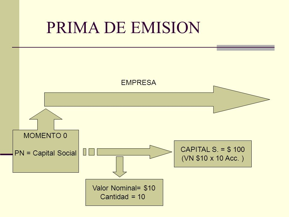 PRIMA DE EMISION EMPRESA MOMENTO 0 PN = Capital Social