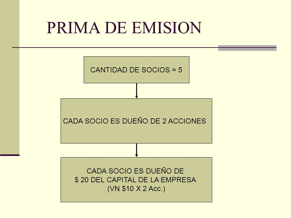 PRIMA DE EMISION CANTIDAD DE SOCIOS = 5