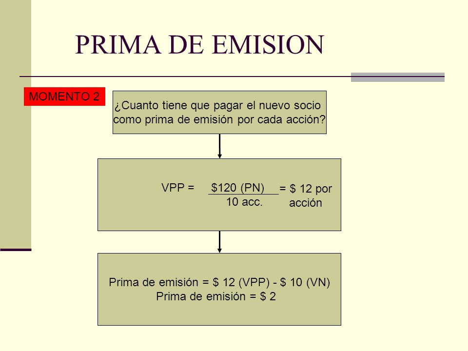 PRIMA DE EMISION MOMENTO 2 ¿Cuanto tiene que pagar el nuevo socio