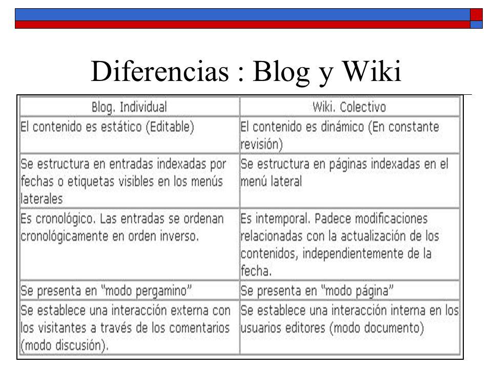 Diferencias : Blog y Wiki