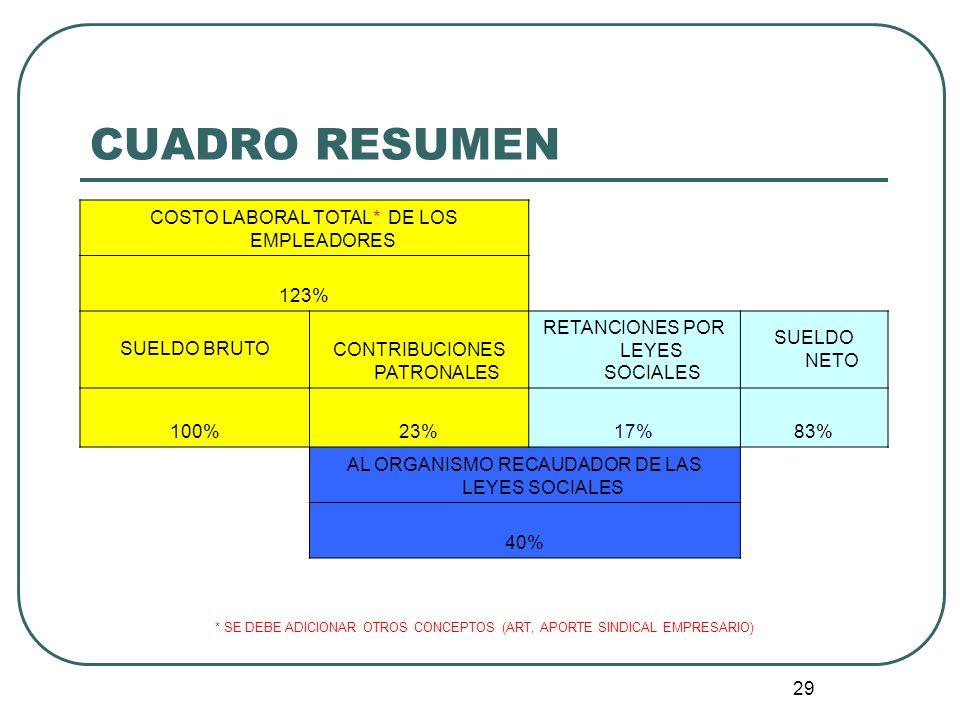 CUADRO RESUMEN COSTO LABORAL TOTAL* DE LOS EMPLEADORES 123%