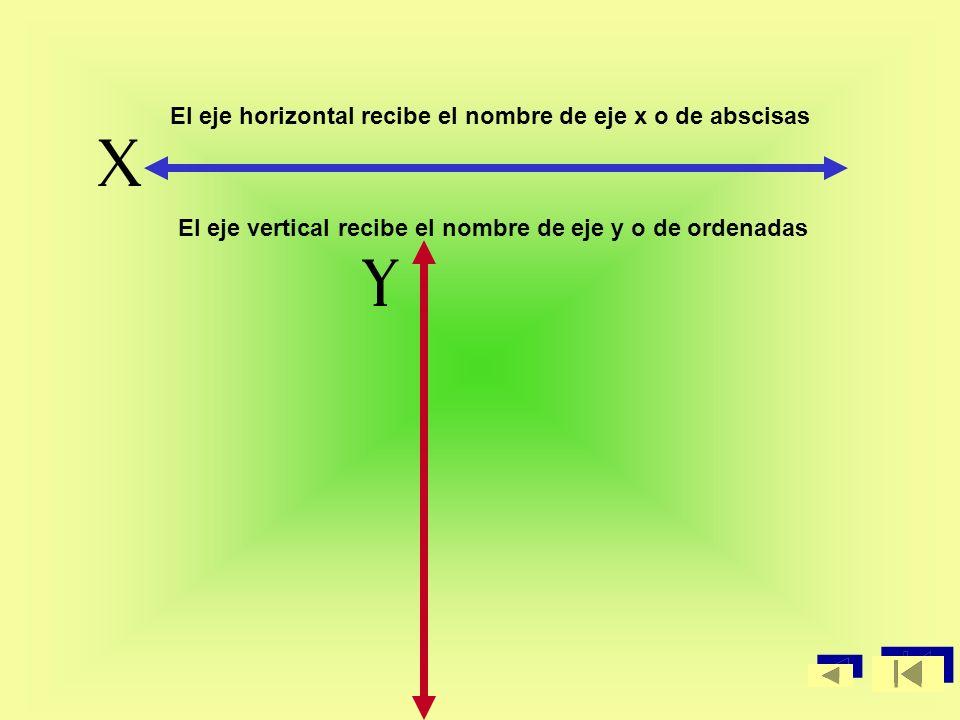 X y El eje horizontal recibe el nombre de eje x o de abscisas