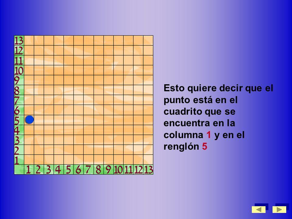 Esto quiere decir que el punto está en el cuadrito que se encuentra en la columna 1 y en el renglón 5