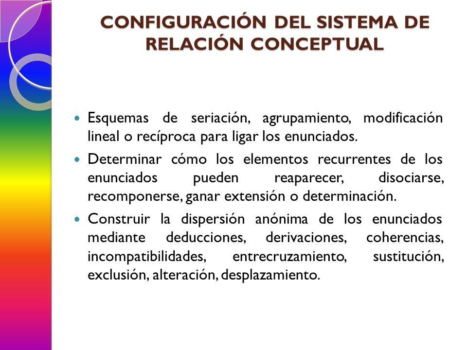 CONFIGURACIÓN DEL SISTEMA DE RELACIÓN CONCEPTUAL