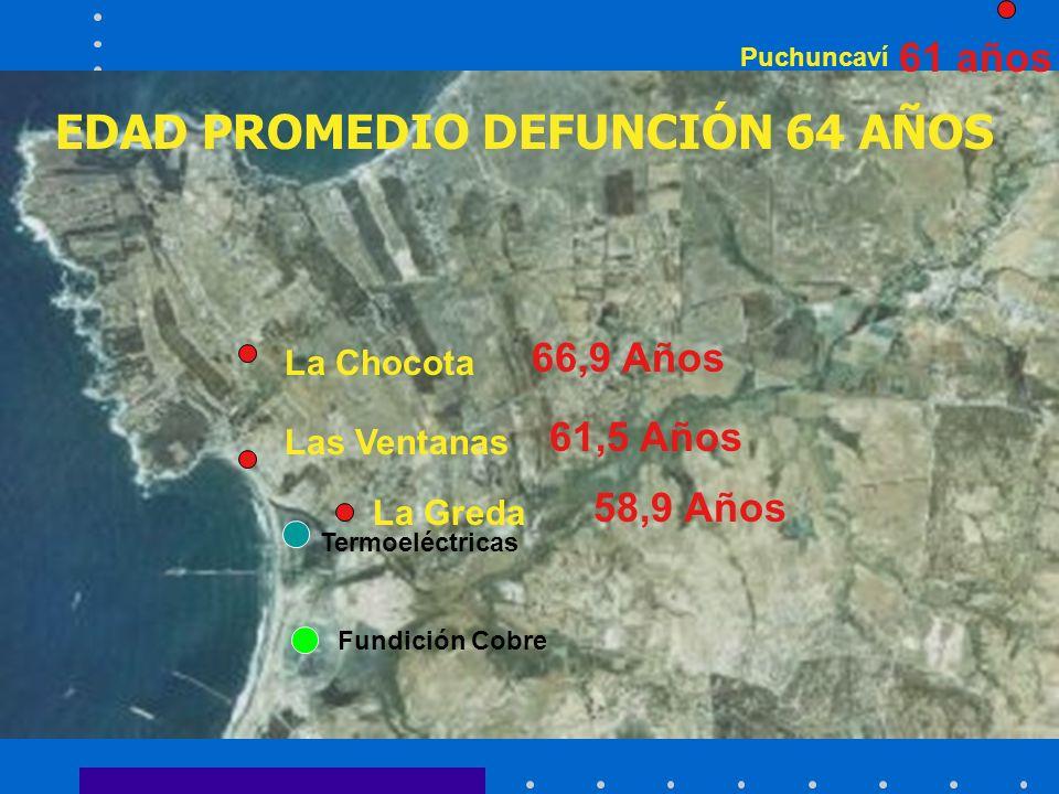 EDAD PROMEDIO DEFUNCIÓN 64 AÑOS