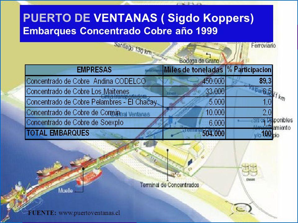 PUERTO DE VENTANAS ( Sigdo Koppers) Embarques Concentrado Cobre año 1999