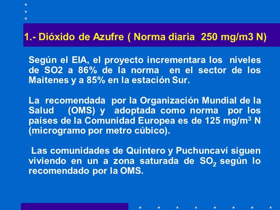 1.- Dióxido de Azufre ( Norma diaria 250 mg/m3 N)