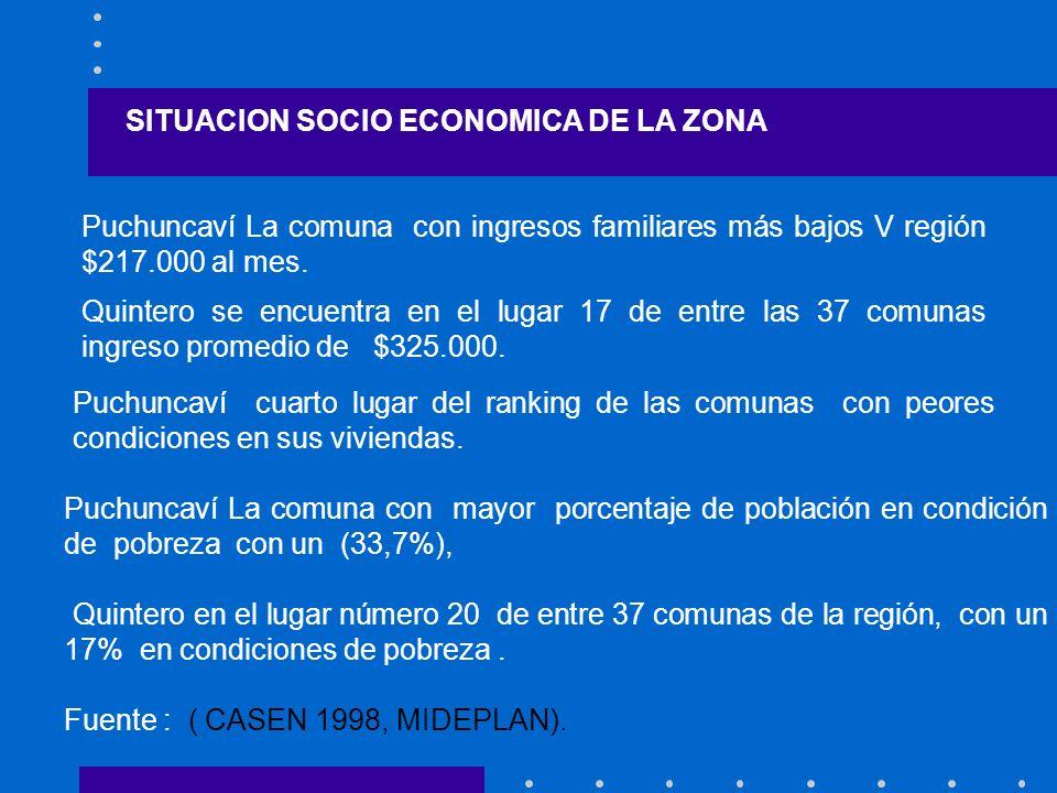 SITUACION SOCIO ECONOMICA DE LA ZONA