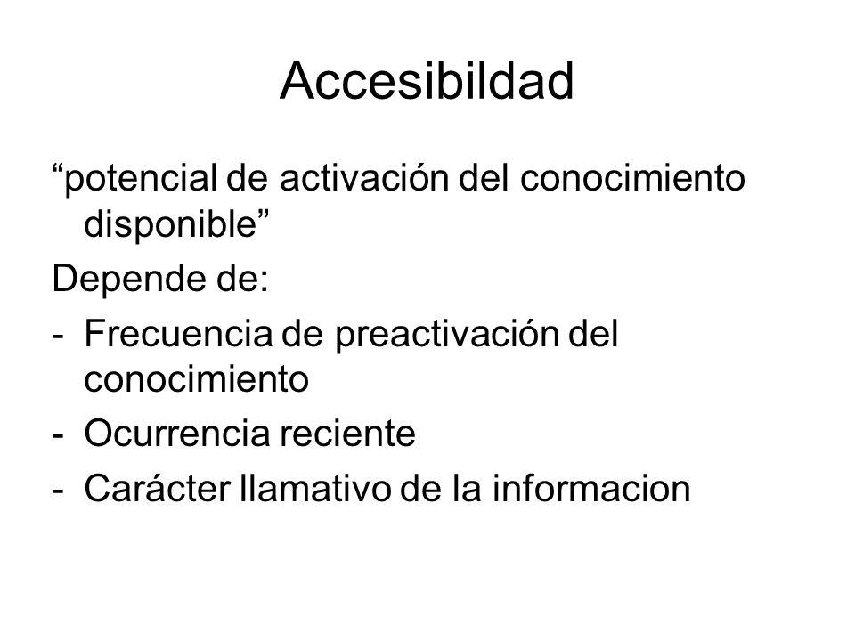 Accesibildad potencial de activación del conocimiento disponible