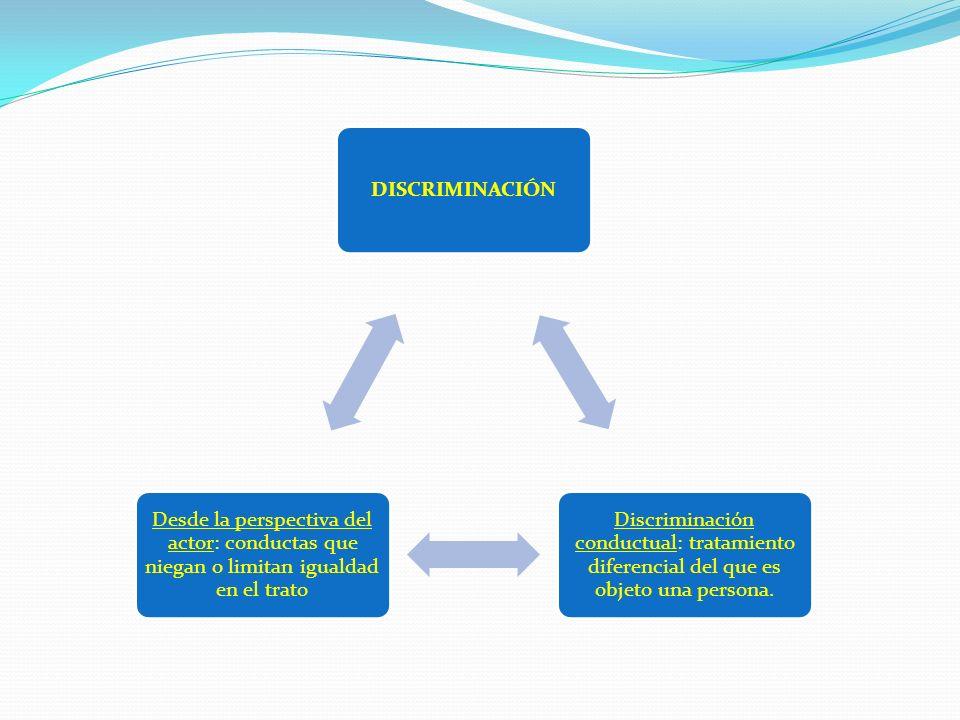 DISCRIMINACIÓN Discriminación conductual: tratamiento diferencial del que es objeto una persona.