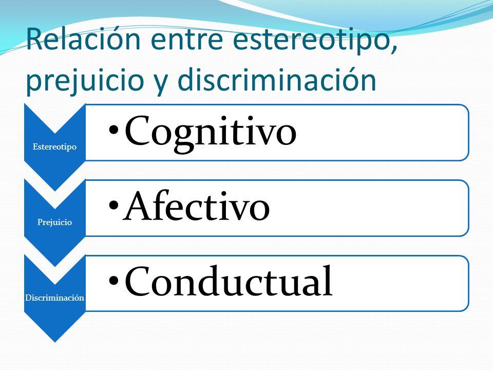 Relación entre estereotipo, prejuicio y discriminación
