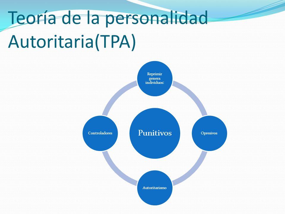 Teoría de la personalidad Autoritaria(TPA)