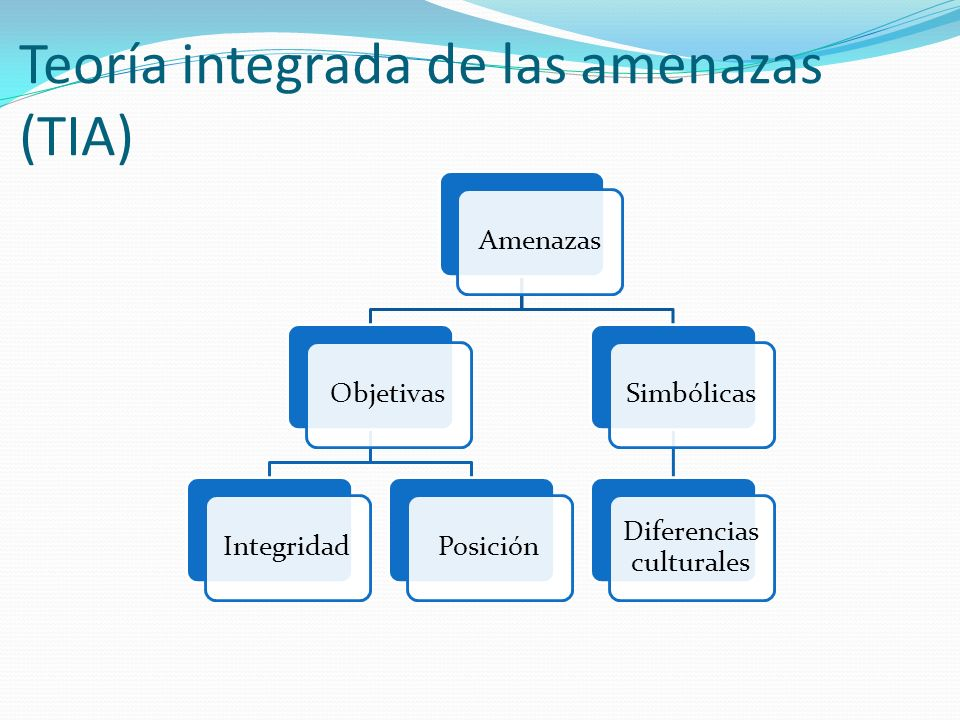 Teoría integrada de las amenazas (TIA)