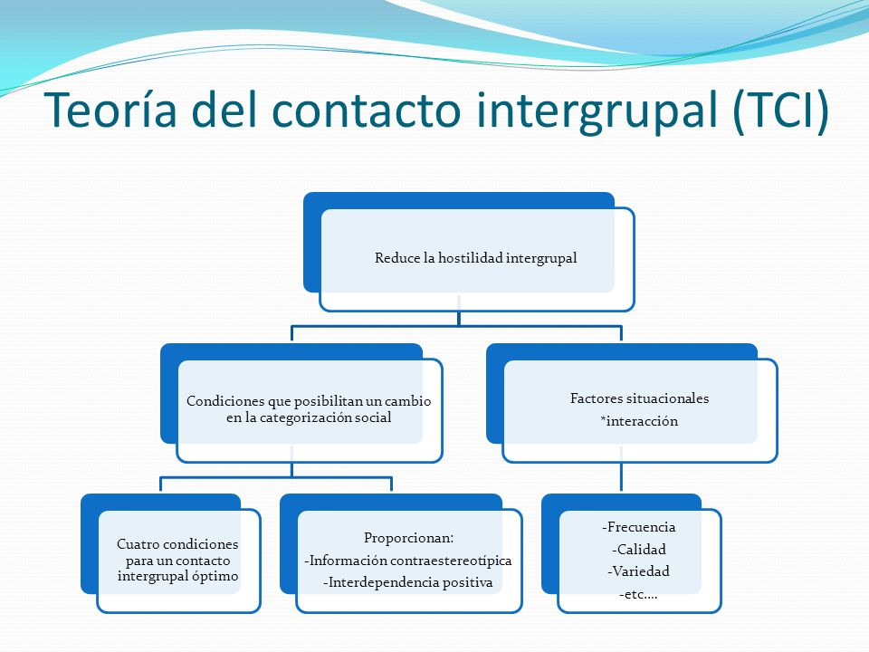 Teoría del contacto intergrupal (TCI)