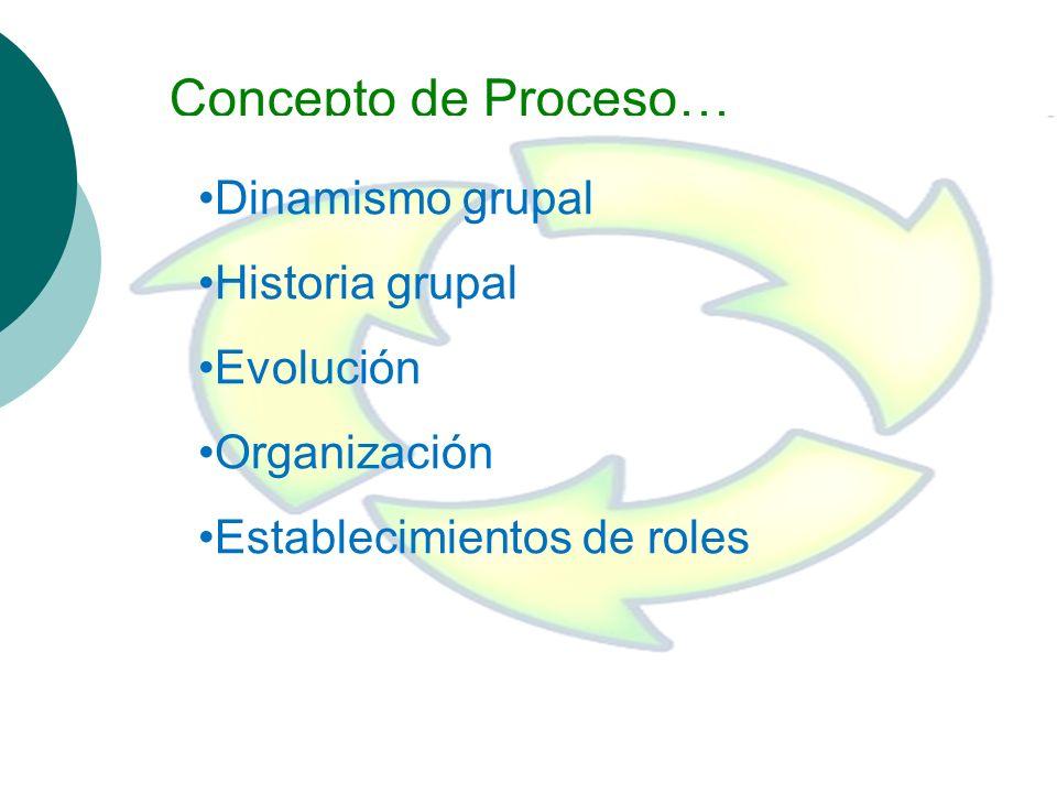 Concepto de Proceso… Dinamismo grupal Historia grupal Evolución