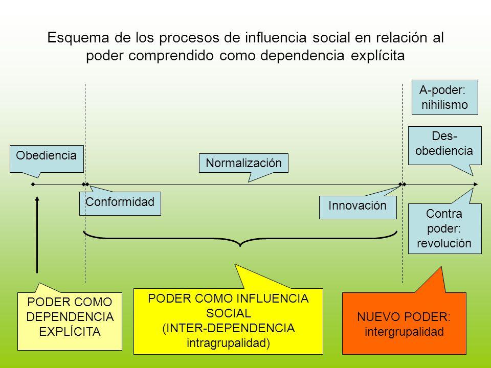 Esquema de los procesos de influencia social en relación al poder comprendido como dependencia explícita