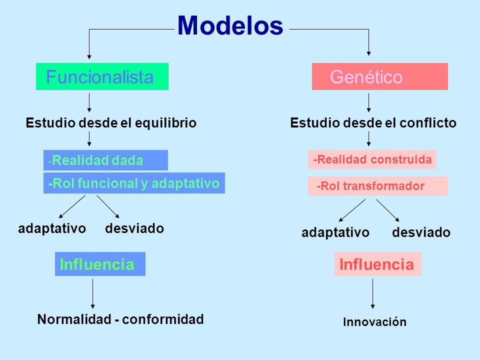 Modelos Funcionalista Genético Influencia Influencia