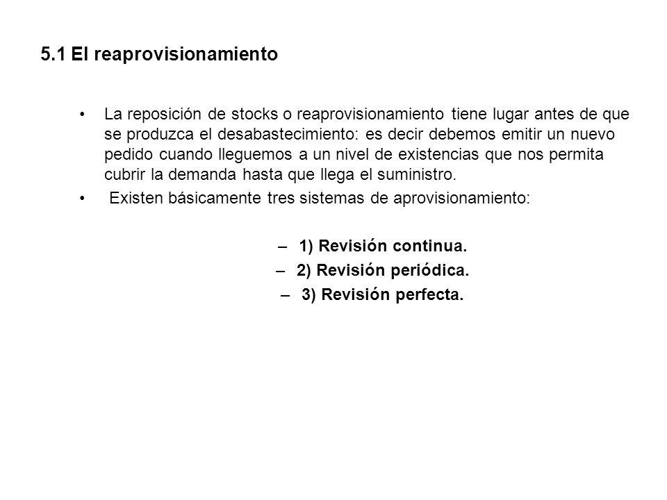 5.1 El reaprovisionamiento