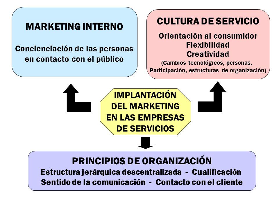 MARKETING INTERNO CULTURA DE SERVICIO PRINCIPIOS DE ORGANIZACIÓN