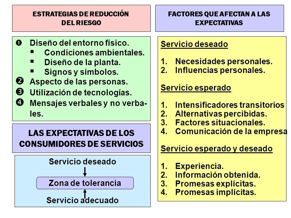 LAS EXPECTATIVAS DE LOS CONSUMIDORES DE SERVICIOS