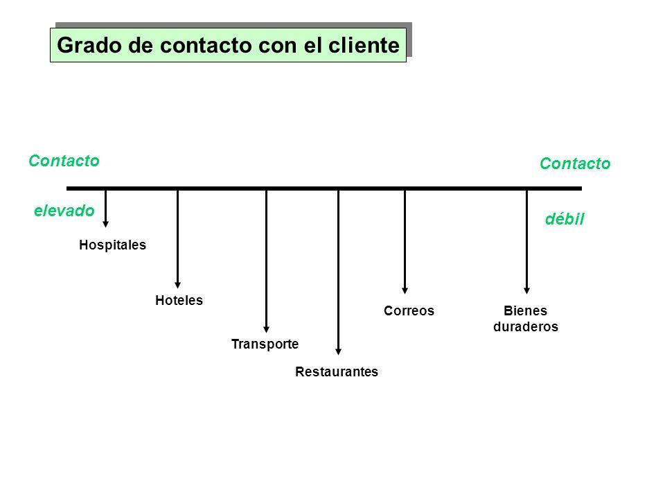 Grado de contacto con el cliente