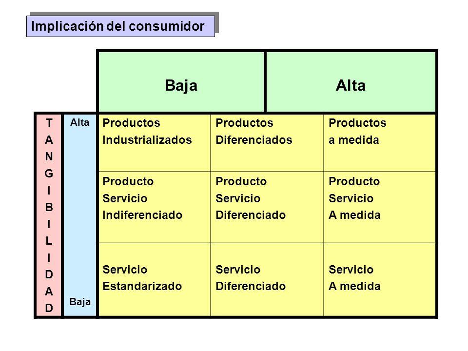 Baja Alta Implicación del consumidor T A N G I B L D Productos