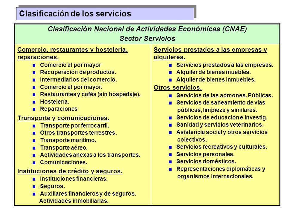 Clasificación Nacional de Actividades Económicas (CNAE)