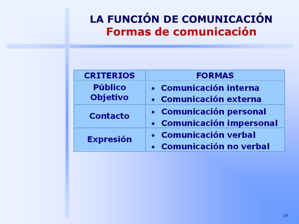 LA FUNCIÓN DE COMUNICACIÓN Formas de comunicación