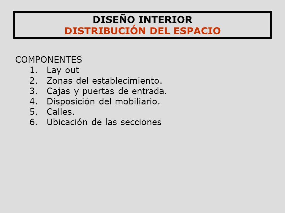 DISTRIBUCIÓN DEL ESPACIO