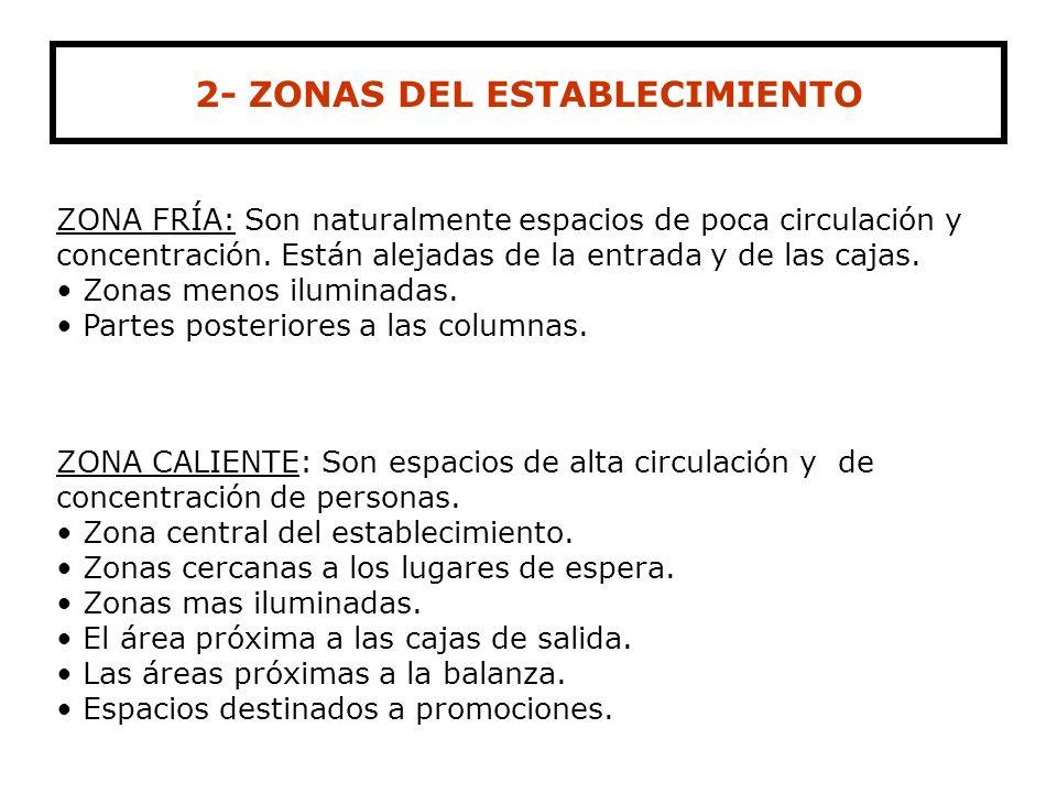 2- ZONAS DEL ESTABLECIMIENTO