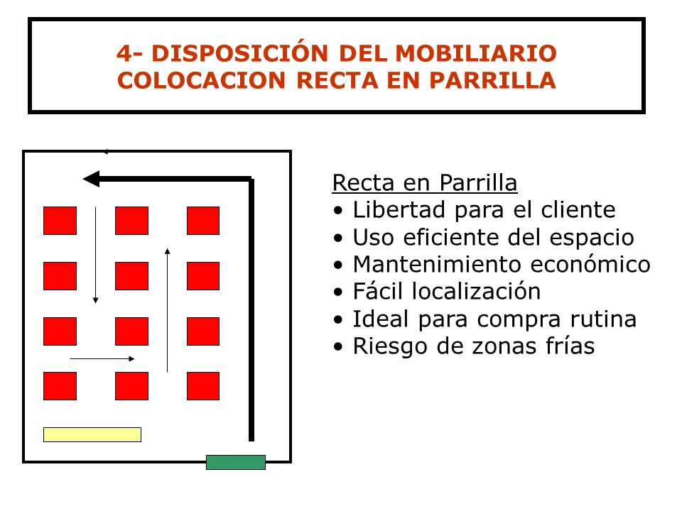 4- DISPOSICIÓN DEL MOBILIARIO COLOCACION RECTA EN PARRILLA