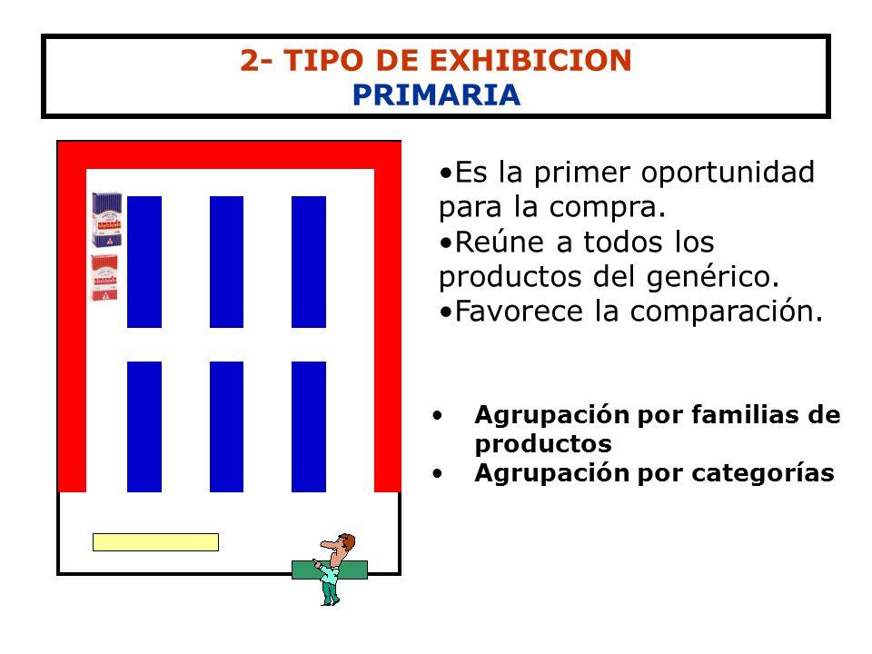 2- TIPO DE EXHIBICION PRIMARIA