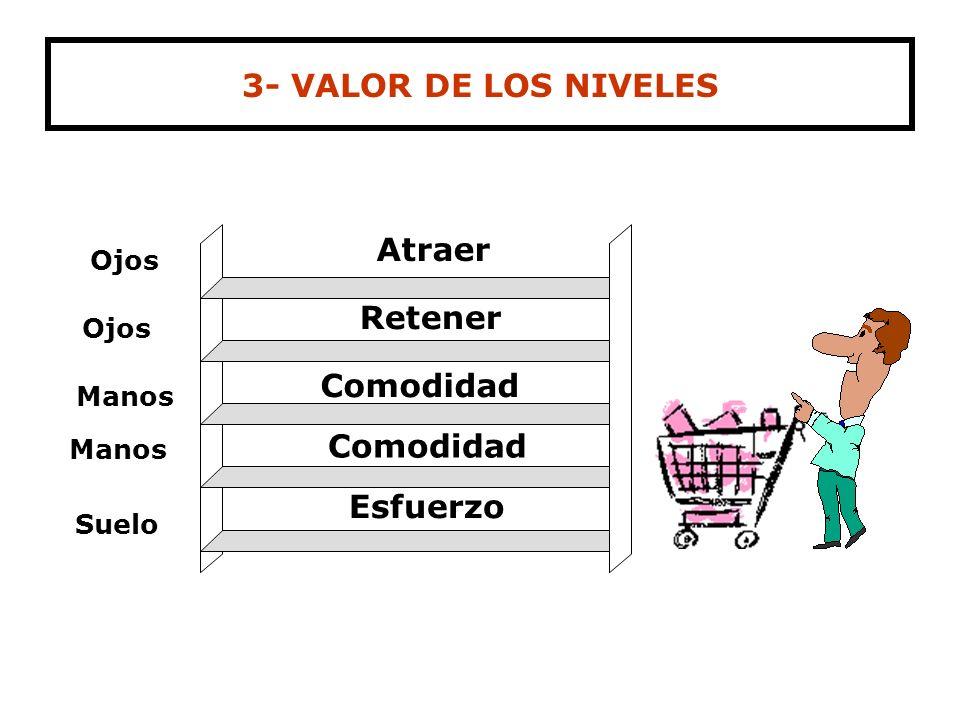 3- VALOR DE LOS NIVELES Retener Comodidad Comodidad Esfuerzo
