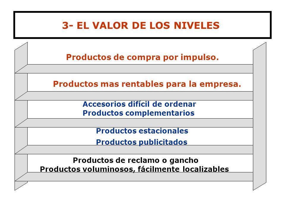 3- EL VALOR DE LOS NIVELES