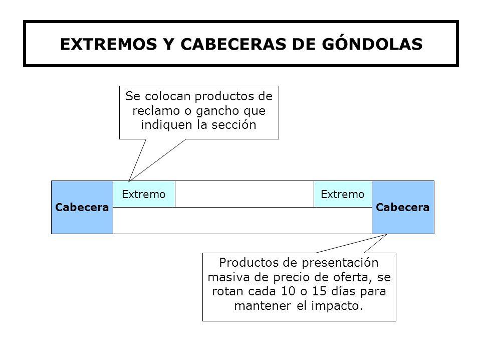 EXTREMOS Y CABECERAS DE GÓNDOLAS